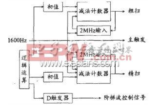 FPGA中控制信号模块功能框图
