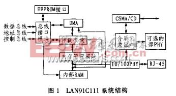 LAN91C111 系统结构