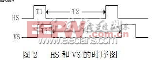 行同步信号HS和场同步信号VS的时序图