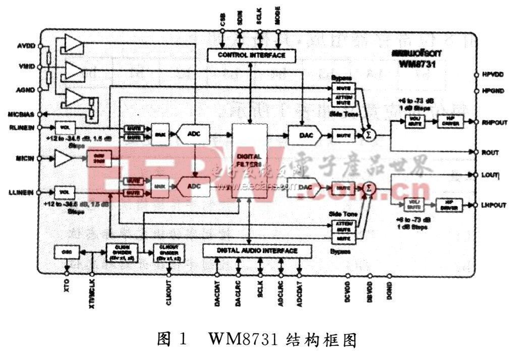 wm873l结构框图