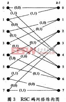 RSC网格结构图