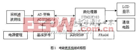 基于STM32的电能表框图