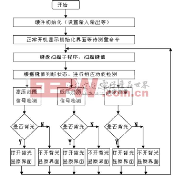 嵌入式汽车发动机检测装置程序框图