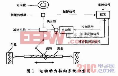 转向系统 电子产品世界 -汽车电动助力转向系统的技术分析高清图片