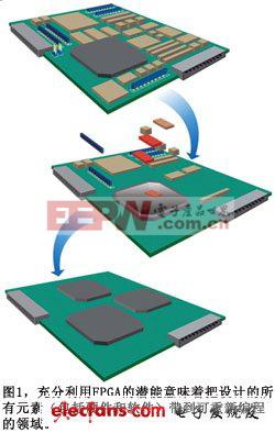 图1充分利用FPGA的潜能意味着把设计的所有元素带到可重新编程的领域