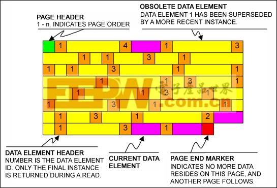 图2. 典型的数据页面