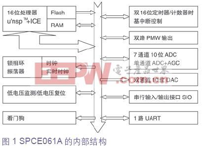 使用凌阳SPCE061A的嵌入式应用系统设计