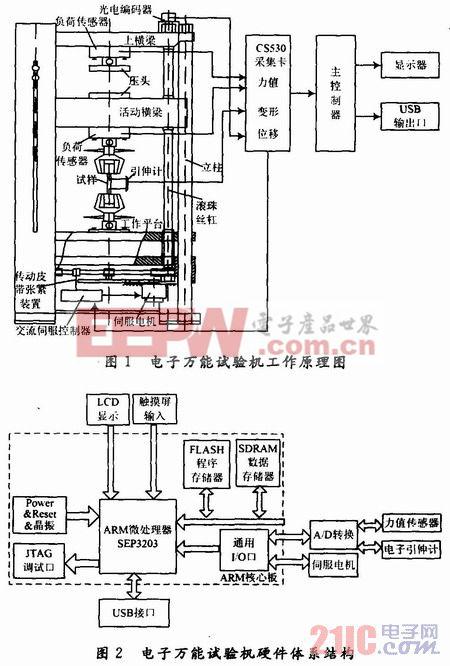 基于SEP3203拉力试验机嵌入式测控系统设计