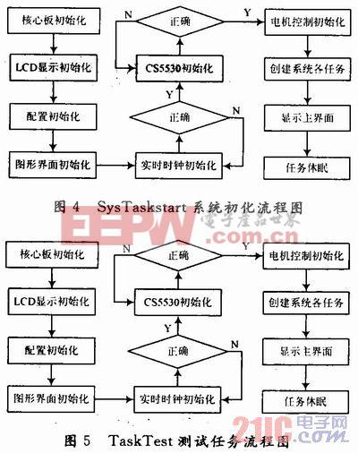 嵌入式测控系统设计