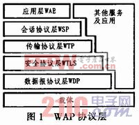 基于WAP的嵌入式浏览器设计