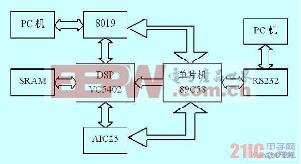 系统总体架构图