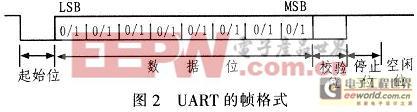 UART的帧格式