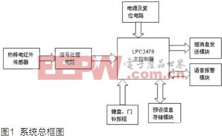 基于恩智浦LPC2478的家庭智能安全报警系统的设计