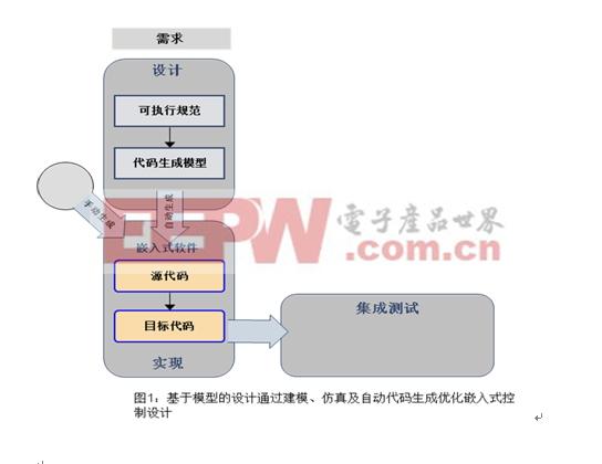 图1:以模型为中心的开发方法称为 Model-Based Design(基于模型的设计)。
