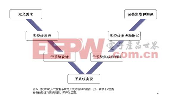 图2:传统的嵌入式控制系统的开发过程和V 型图一致。