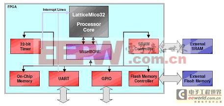 典型的嵌入式RISC处理器子系统