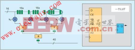 Spartan-3 FPGA www.elecfans.com
