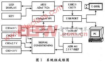 基于CH375和ARM7控制器的数据采集卡设计