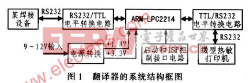 基于ARM7控制器――LPC2214的中英文翻译器