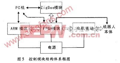 arm设计的fpga可重构配置方法的实现及应用