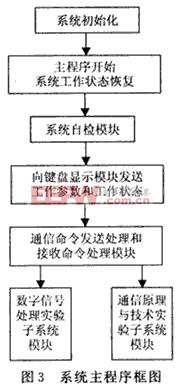 系统主程序框图