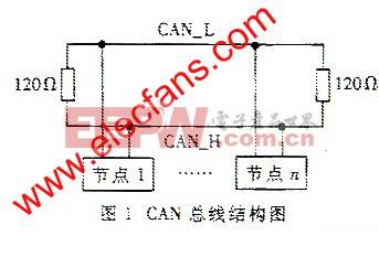 CAN总线结构图 www.elecfans.com