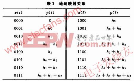 8阶滤波系统的低四位地址x(i)与p(i)的映射关系 www.elecfans.com