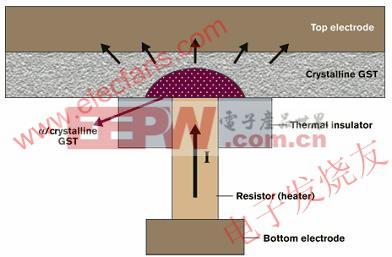 PCM器件的典型结构 www.elecfans.com
