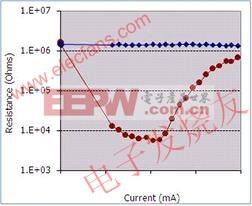 红色的为RI曲线 www.elecfans.com