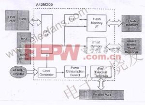 用FPGA实现MP3系统 www.elecfans.com