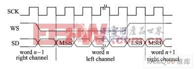 嵌入式系统中I2S总线数据通信的软件模拟