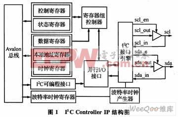 I2C控制lP在成像系统中的应用