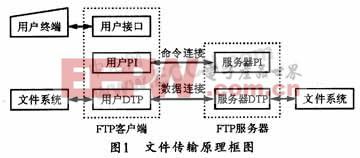 嵌入式FTP服务器的设计与实现