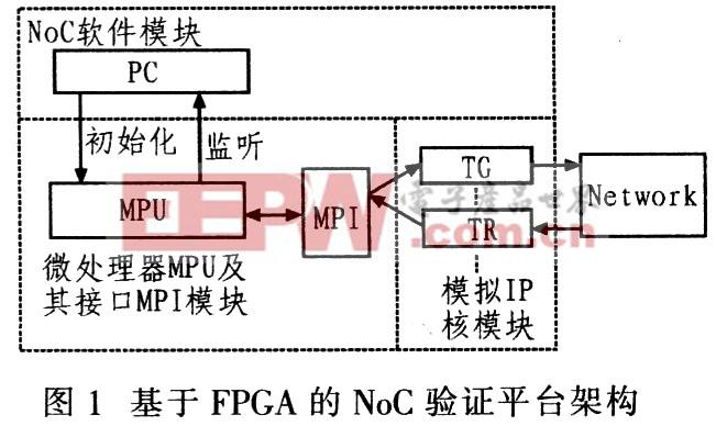 基于FPGA的NoC验证平台的构建