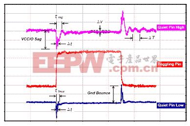 当干扰者信号同时从低电平到高电平切换时