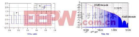 一个上升沿时间为Tr,周期为T 的时钟信号