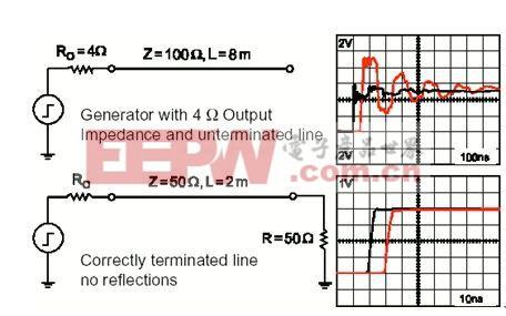 DSP系统中的EMC和EMI的解决方案