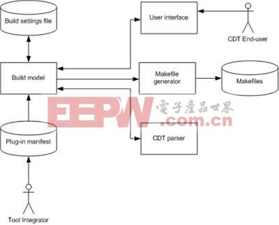 工具链配置管理模型图