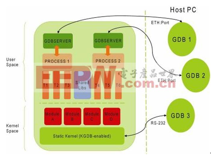 图1: 标准 Linux 调试模型。