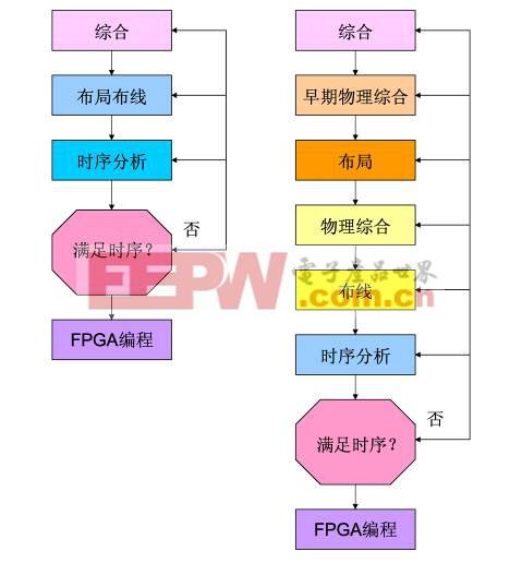 图1. 物理综合工具是整个综合设计流程的一部分。