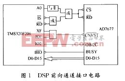 DSP前向通道接口电路