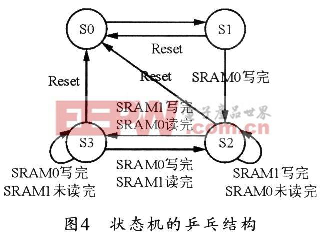 采集系统的主处理器,主要完成各类接口和外设的配置以及视频的实时处理。包括时钟发生器(PLL)、I2C总线接口、EMIF模块、USB接口等。 各类接口只有协调工作,才可保证系统的正常运行。其中时钟发生器负责将外部24 MHz的晶振时钟倍频为200 MHz的系统工作时钟:I2C总线负责对视频采集芯片SAA711 1A进行初始化配置:USB接口负责与上位机通信,以实现数据的传输。 考虑到视频数据的庞大和DSP片上ROM的局限性,本系统在DSP外部扩展了一块4 M16 bit的SDRAM和一块256 K16 b
