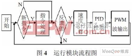 嵌入式系统 设计应用 > 基于arm 的浆果采摘机械手运动控制研究