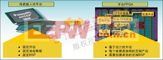 利用XPS工具快速生成Virtex FPGA的板级支持包