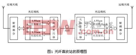 嵌入式智能射频光传输模块设计