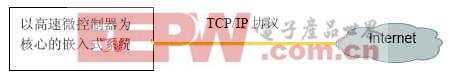 直接实现TCP/IP系统