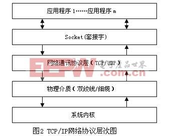 TCP/IP 网络协议层次图