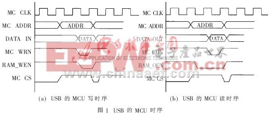 安全认证系统中嵌入USB接口技术