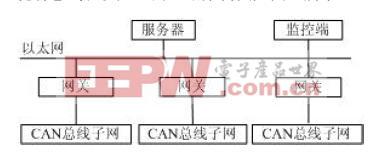 基于ARM LPC2292 的CAN总线和以太网间的网关设计