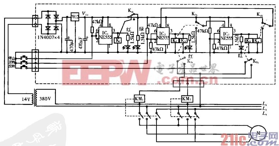 电路工作原理:假设大型和面机的三相电动机的控制电路损 坏,现采用图中虚线框内的(用三块NE555制作)控制电路代 换,原机控制面板是通过印刷四线薄膜与控制板连接,三个按键 的连接方式如图2 -3所示。三路控制信号只能设置成一样的方 式,这里取低电平有效。原供电变压器输出的交流14 V经整流滤 波稳压后给控制电路供电。IC.组成一个单稳态电路,通电后其 2、6脚47 kfl上拉电阻接vcc,使此点电压高于2/3 Vcc,电路处 在0态。继电器K.不吸合,常闭触点K.。把12 V提供给IC2和 lC,,绿色